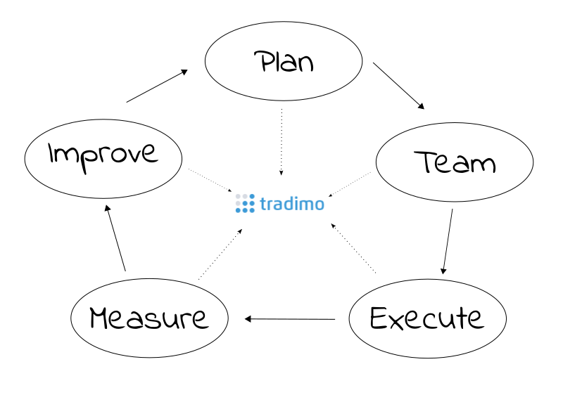 Tradimo Change Management Process